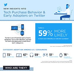 How Twitter Influences Tech Purchase Behavior